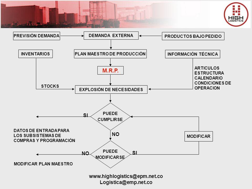 PLAN MAESTRO DE PRODUCCIÓN EXPLOSIÓN DE NECESIDADES