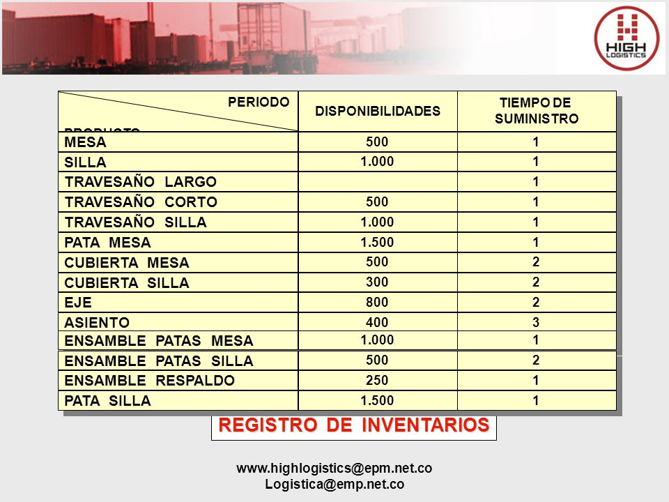 REGISTRO DE INVENTARIOS