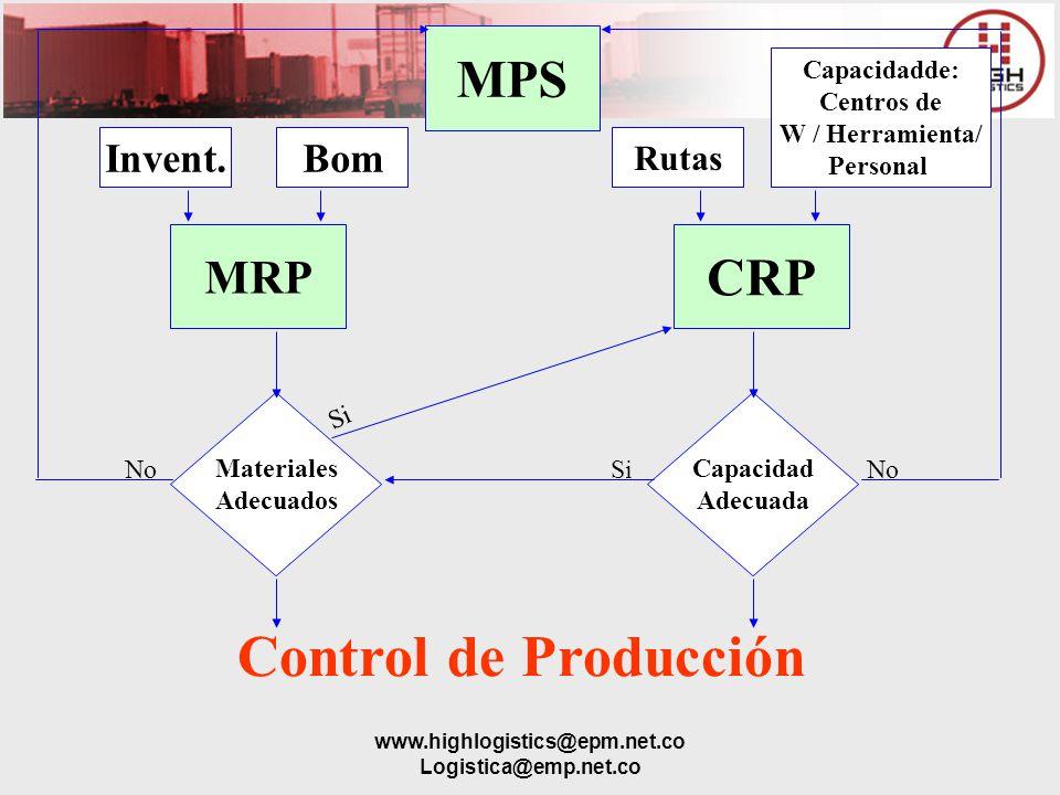 Control de Producción MPS CRP MRP Invent. Bom Rutas Capacidadde: