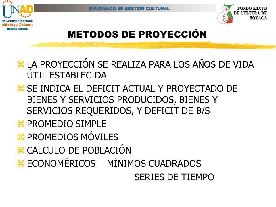 METODOS DE PROYECCIÓN LA PROYECCIÓN SE REALIZA PARA LOS AÑOS DE VIDA ÚTIL ESTABLECIDA.