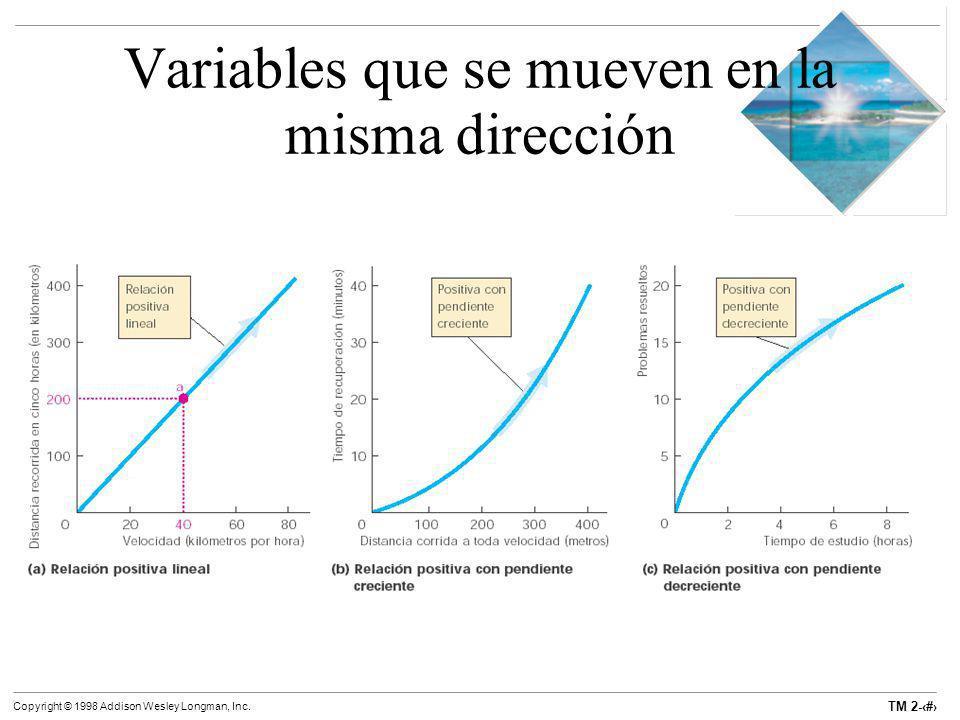 Variables que se mueven en la misma dirección