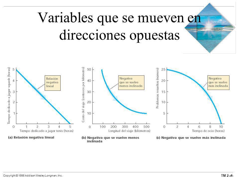 Variables que se mueven en direcciones opuestas