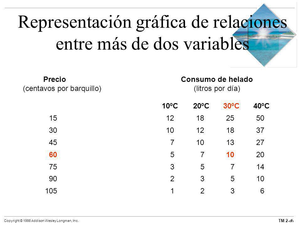 Representación gráfica de relaciones entre más de dos variables
