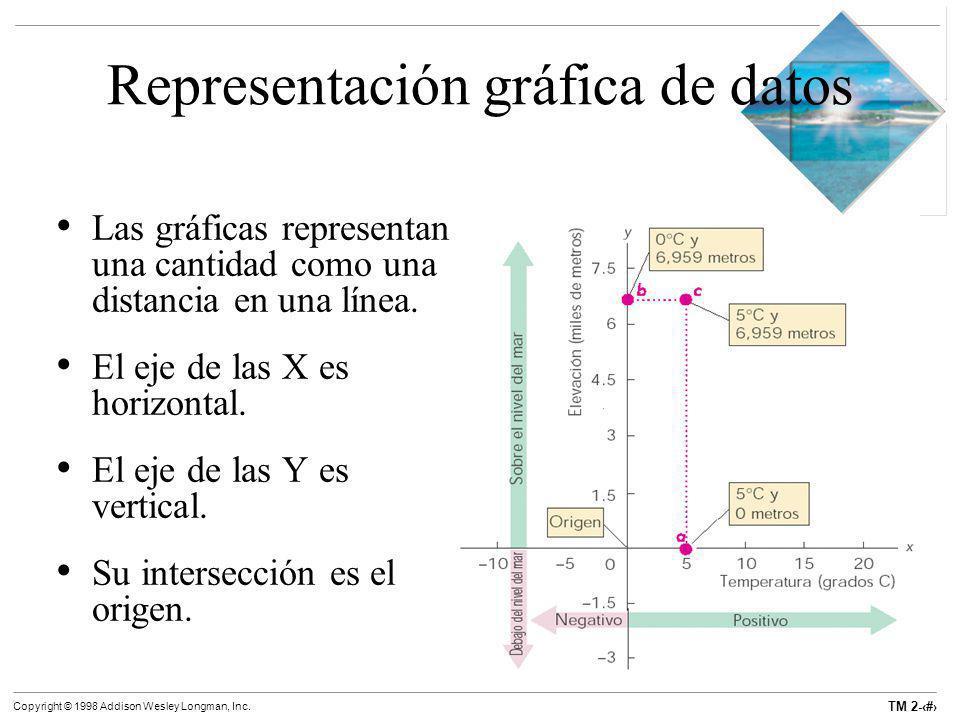 Representación gráfica de datos