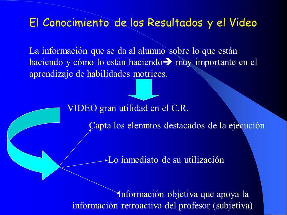 El Conocimiento de los Resultados y el Video