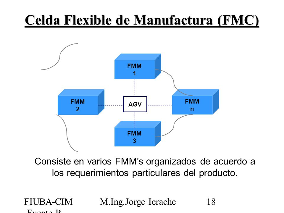 Celda Flexible de Manufactura (FMC)