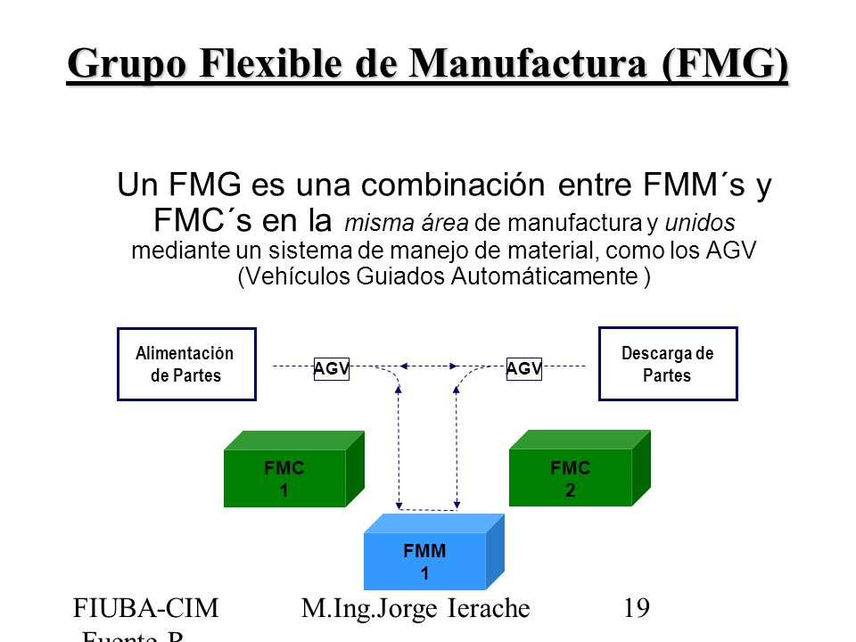 Grupo Flexible de Manufactura (FMG)