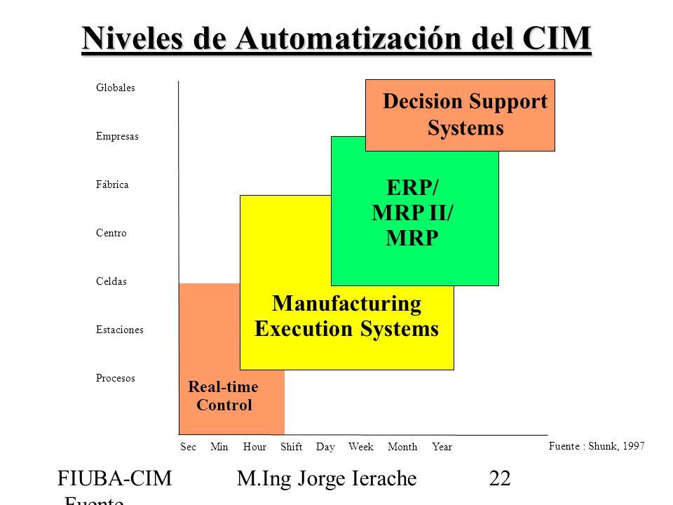 Niveles de Automatización del CIM