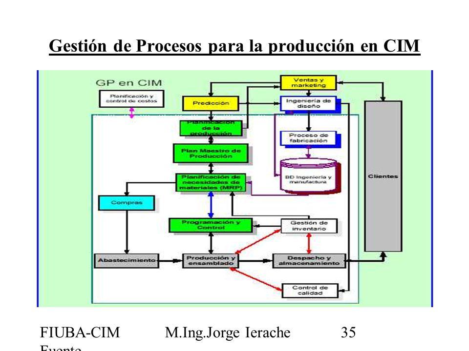 Gestión de Procesos para la producción en CIM