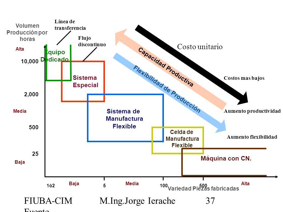 FIUBA-CIM Fuente CIMUBB M.Ing.Jorge Ierache