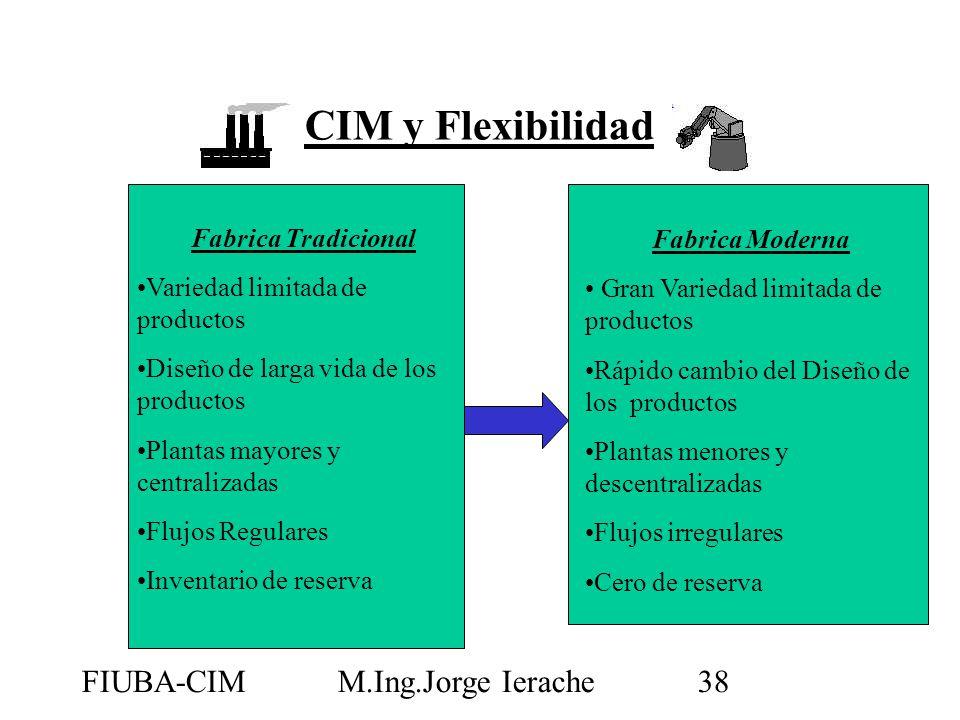 CIM y Flexibilidad FIUBA-CIM M.Ing.Jorge Ierache Fabrica Moderna