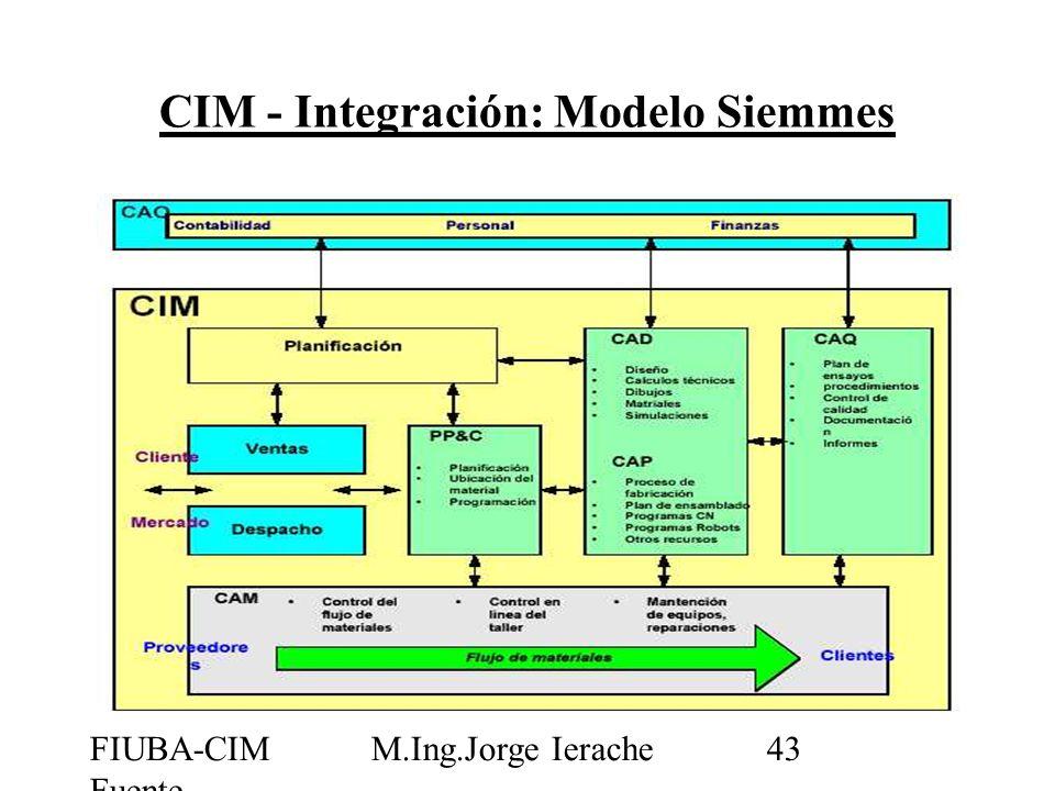 CIM - Integración: Modelo Siemmes