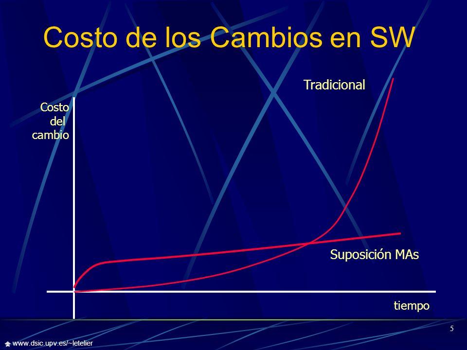 Costo de los Cambios en SW