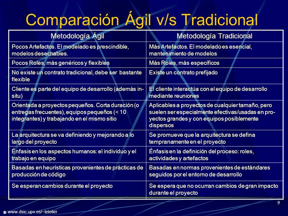 Comparación Ágil v/s Tradicional