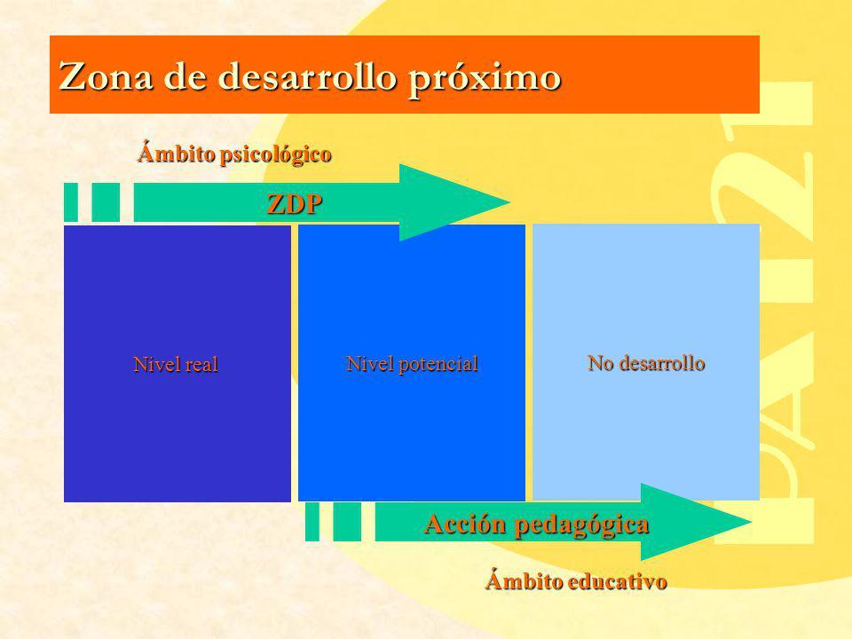 PA121 Zona de desarrollo próximo ZDP Acción pedagógica