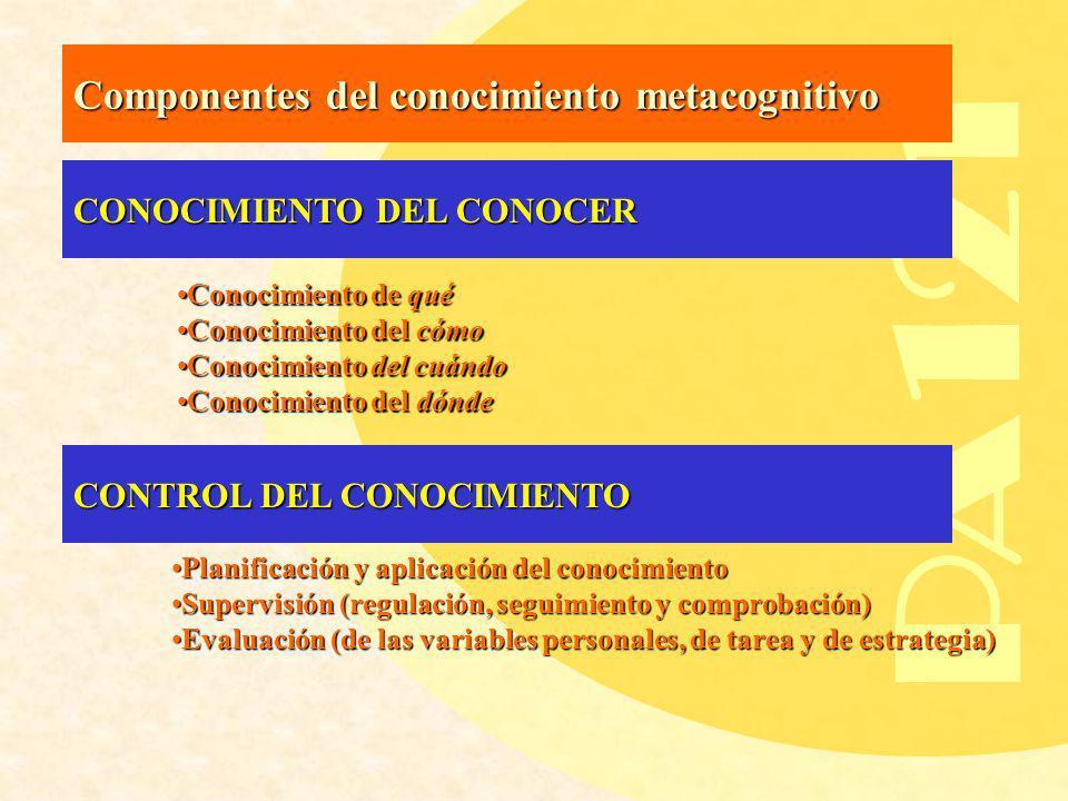 PA121 Componentes del conocimiento metacognitivo