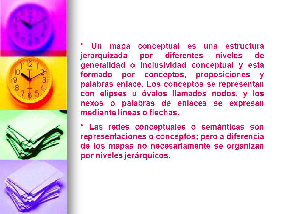 ° Un mapa conceptual es una estructura jerarquizada por diferentes niveles de generalidad o inclusividad conceptual y esta formado por conceptos, proposiciones y palabras enlace. Los conceptos se representan con elipses u óvalos llamados nodos, y los nexos o palabras de enlaces se expresan mediante líneas o flechas.