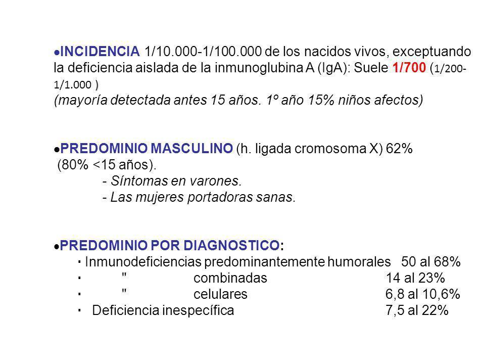 ·INCIDENCIA 1/10.000-1/100.000 de los nacidos vivos, exceptuando la deficiencia aislada de la inmunoglubina A (IgA): Suele 1/700 (1/200-1/1.000 )