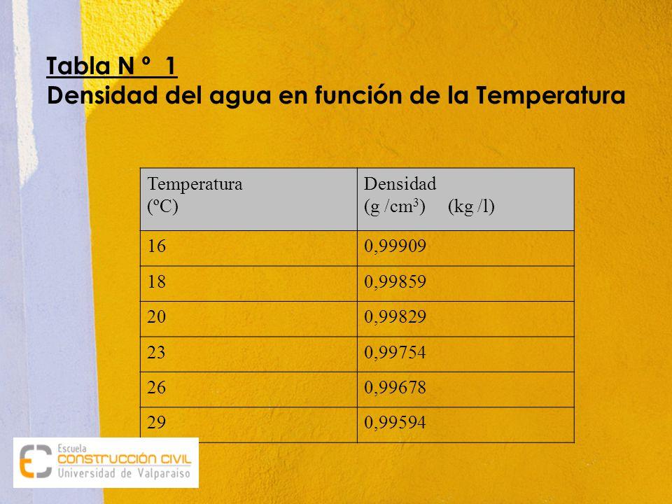 Tabla N º 1 Densidad del agua en función de la Temperatura
