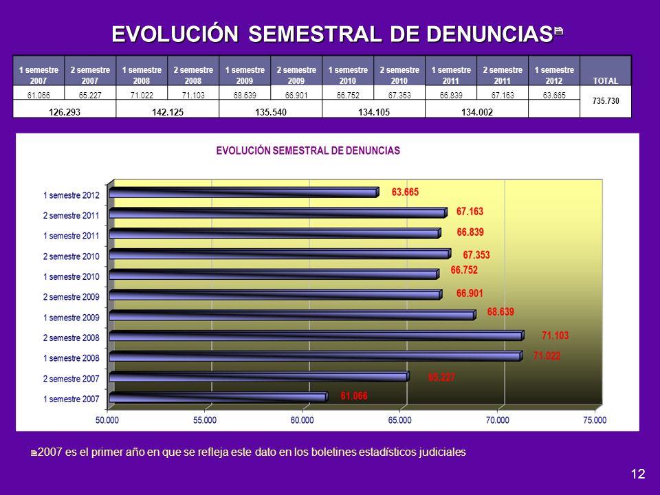 EVOLUCIÓN SEMESTRAL DE DENUNCIAS