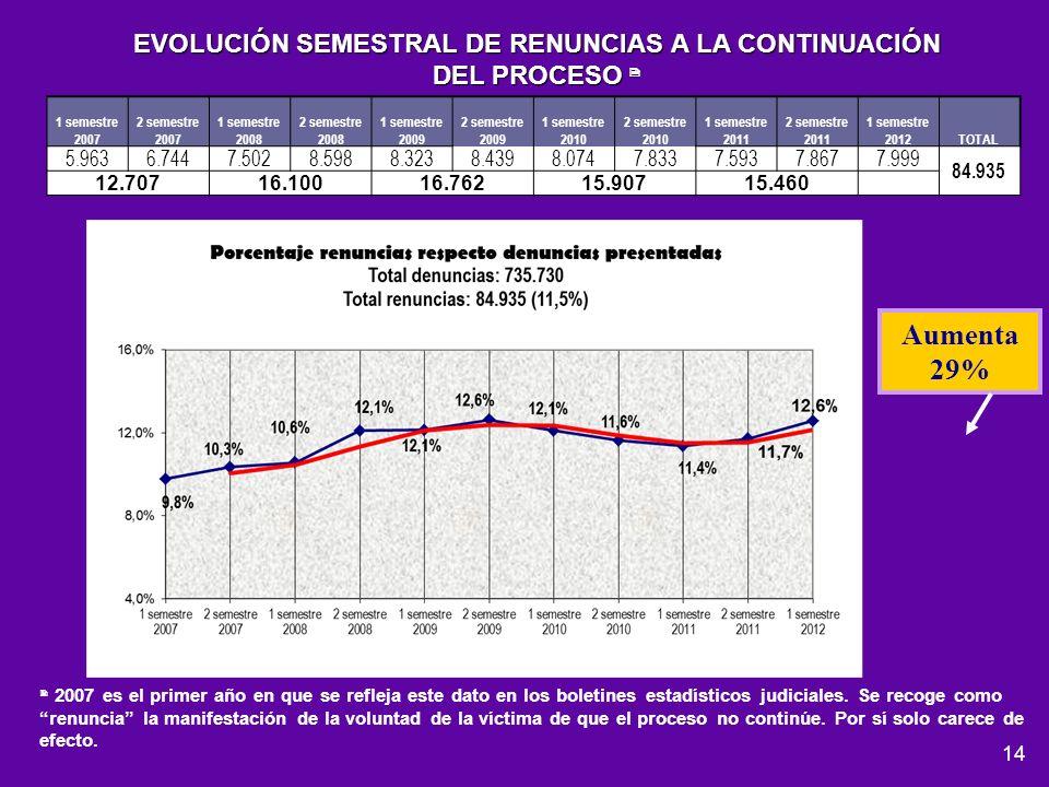 EVOLUCIÓN SEMESTRAL DE RENUNCIAS A LA CONTINUACIÓN