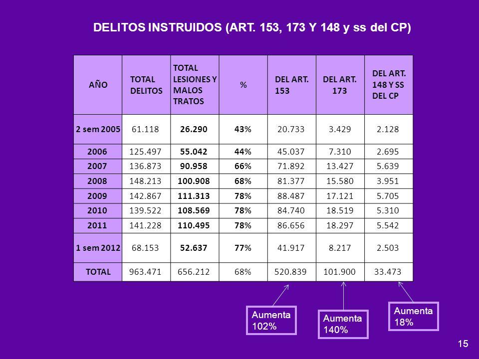 DELITOS INSTRUIDOS (ART. 153, 173 Y 148 y ss del CP)