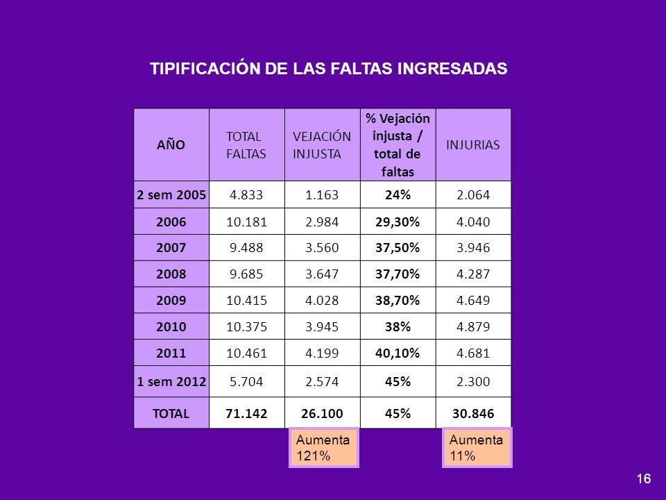 TIPIFICACIÓN DE LAS FALTAS INGRESADAS
