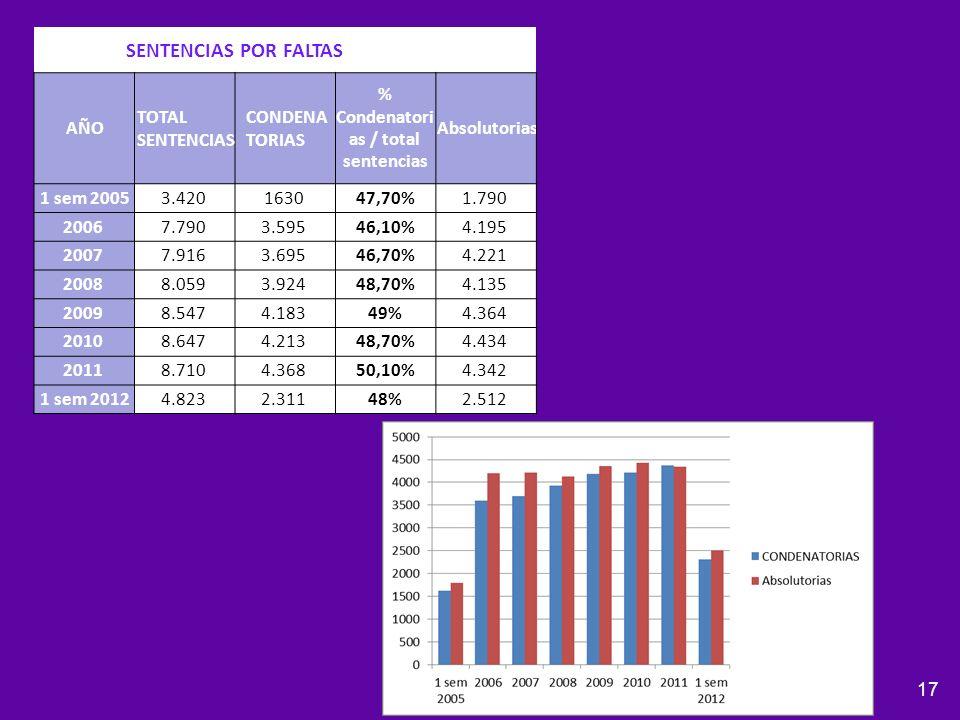 % Condenatorias / total sentencias