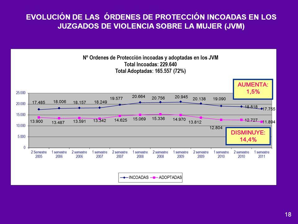 EVOLUCIÓN DE LAS ÓRDENES DE PROTECCIÓN INCOADAS EN LOS JUZGADOS DE VIOLENCIA SOBRE LA MUJER (JVM)