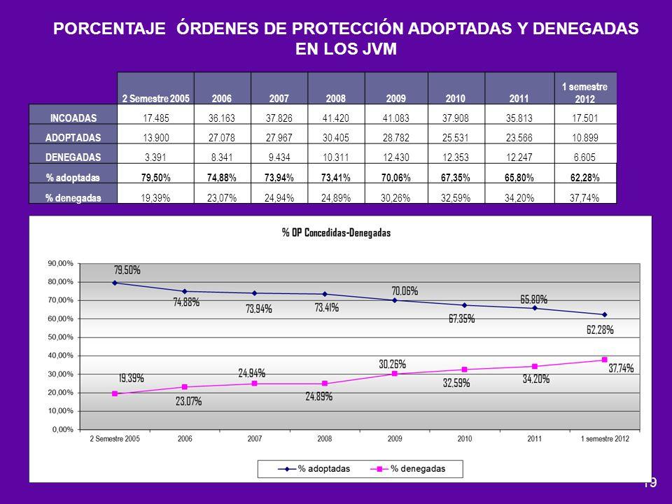 PORCENTAJE ÓRDENES DE PROTECCIÓN ADOPTADAS Y DENEGADAS EN LOS JVM