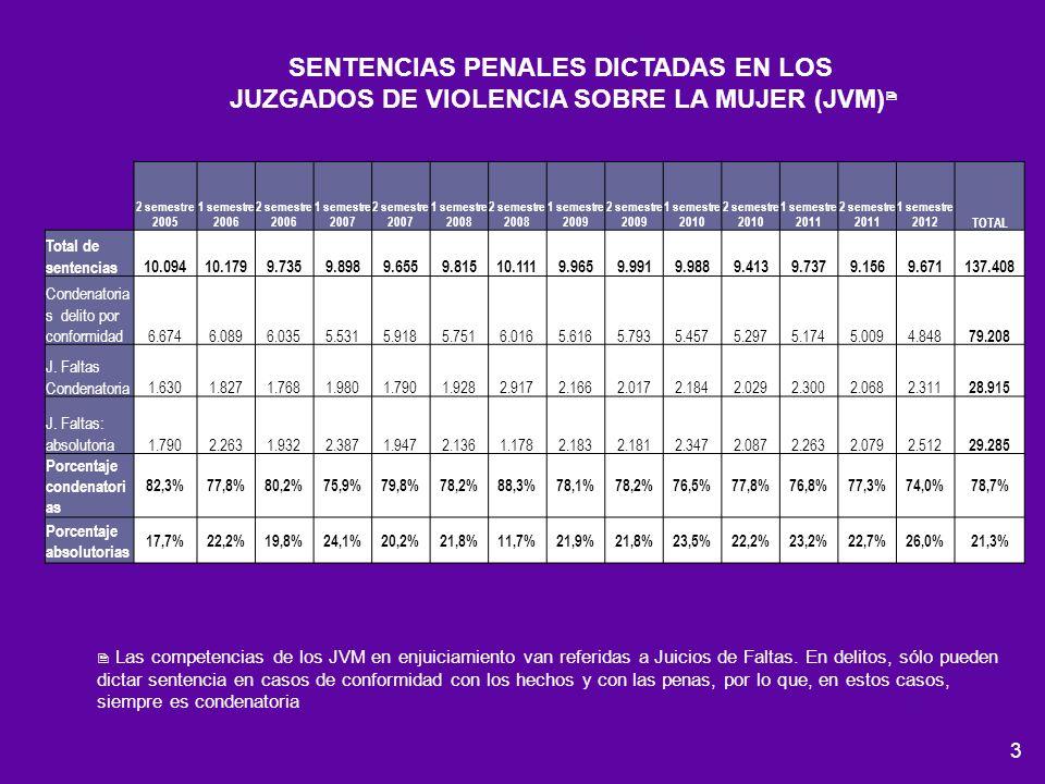 SENTENCIAS PENALES DICTADAS EN LOS