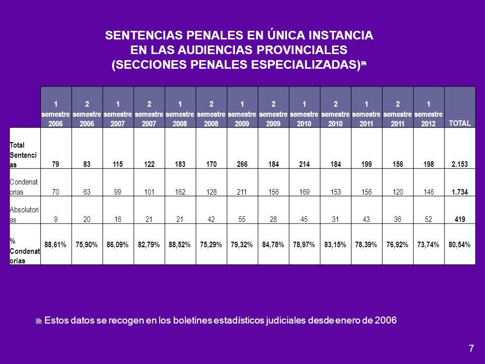 SENTENCIAS PENALES EN ÚNICA INSTANCIA EN LAS AUDIENCIAS PROVINCIALES