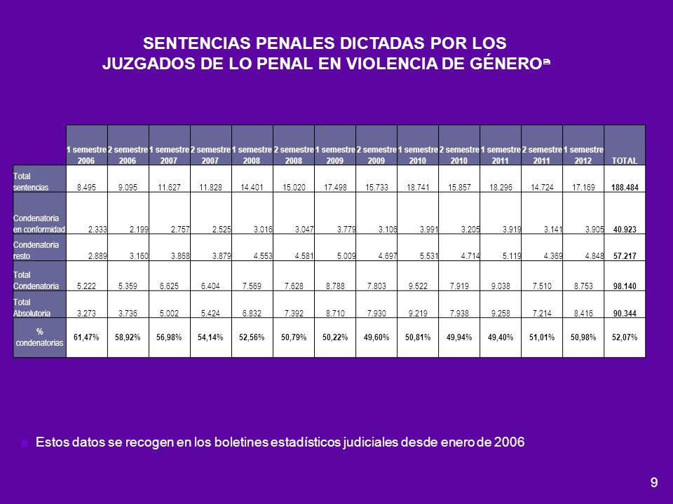 SENTENCIAS PENALES DICTADAS POR LOS