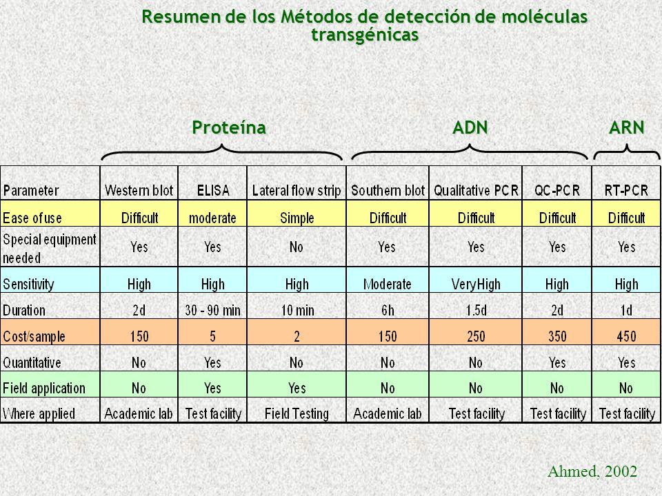Resumen de los Métodos de detección de moléculas transgénicas