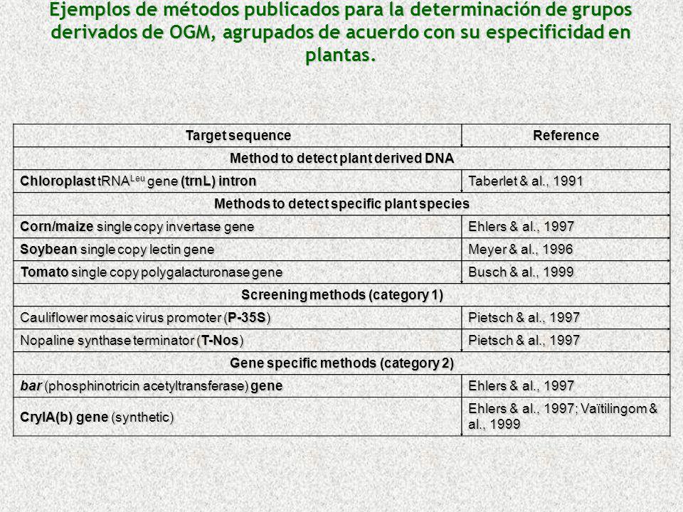 Ejemplos de métodos publicados para la determinación de grupos derivados de OGM, agrupados de acuerdo con su especificidad en plantas.