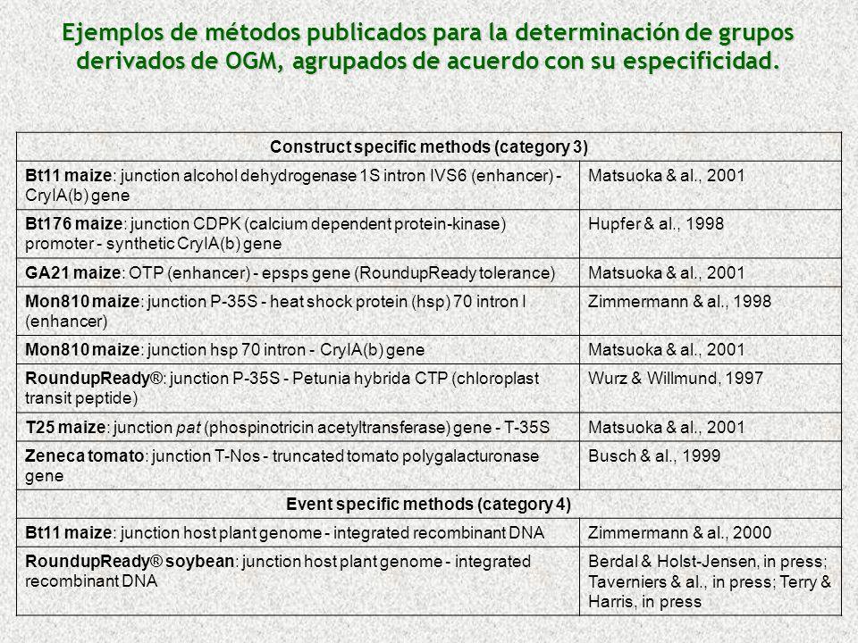 Ejemplos de métodos publicados para la determinación de grupos derivados de OGM, agrupados de acuerdo con su especificidad.