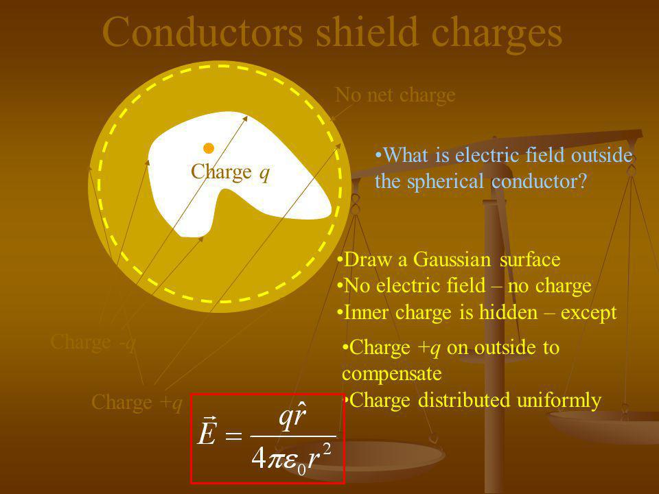 Conductors shield charges
