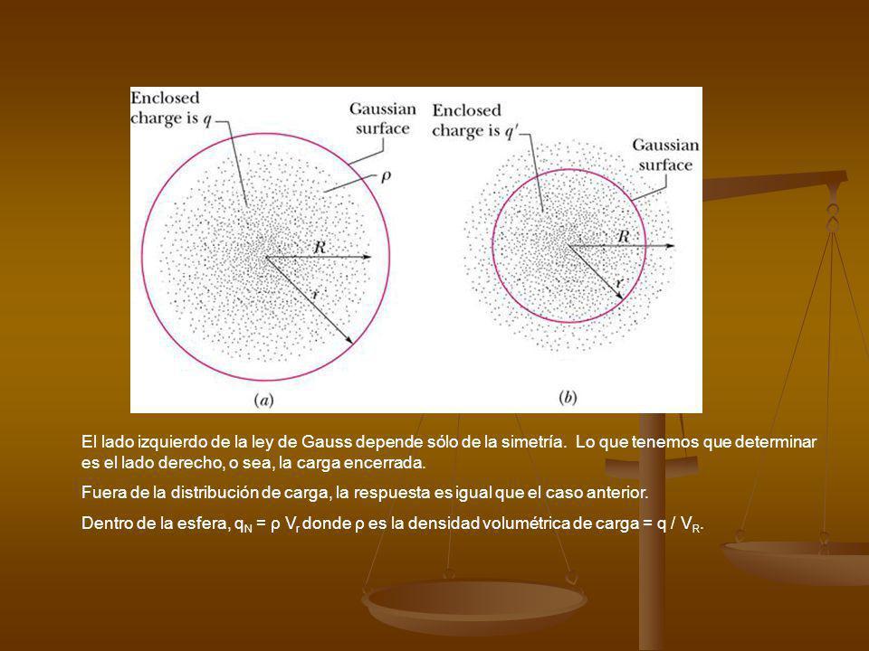 El lado izquierdo de la ley de Gauss depende sólo de la simetría