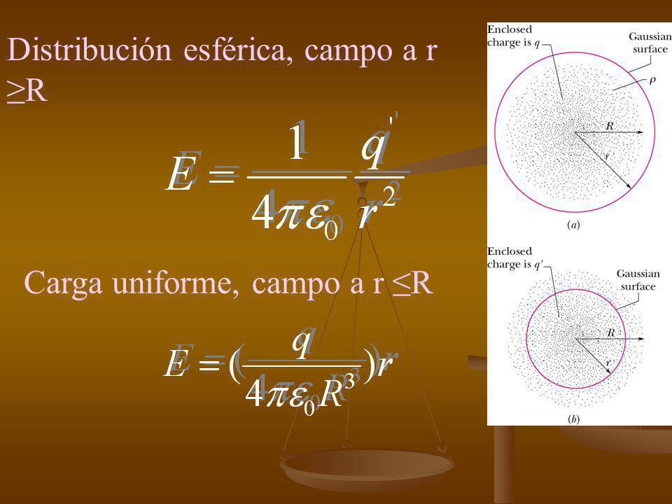 Distribución esférica, campo a r ≥R