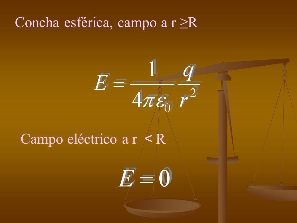 Concha esférica, campo a r ≥R