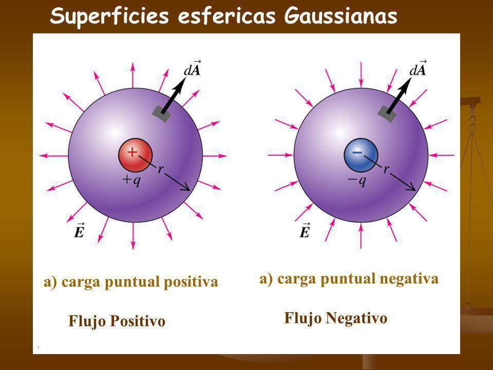 Superficies esfericas Gaussianas