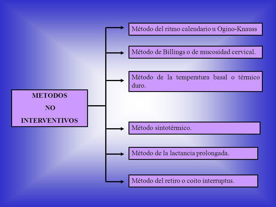 METODOS NO. INTERVENTIVOS. Método del ritmo calendario u Ogino-Knauss. Método de la temperatura basal o térmico duro.