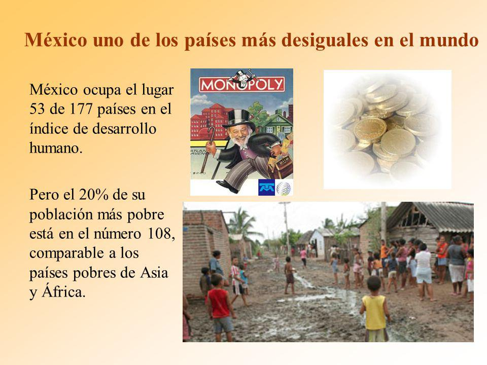 México uno de los países más desiguales en el mundo