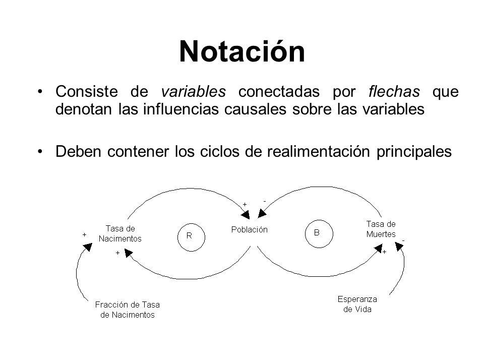 Notación Consiste de variables conectadas por flechas que denotan las influencias causales sobre las variables.