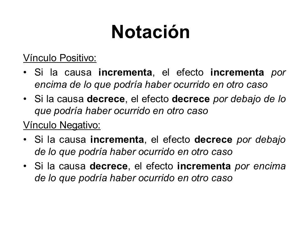 Notación Vínculo Positivo: