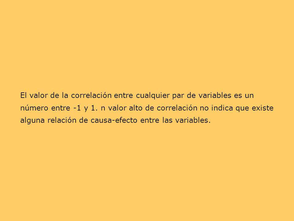El valor de la correlación entre cualquier par de variables es un número entre -1 y 1.