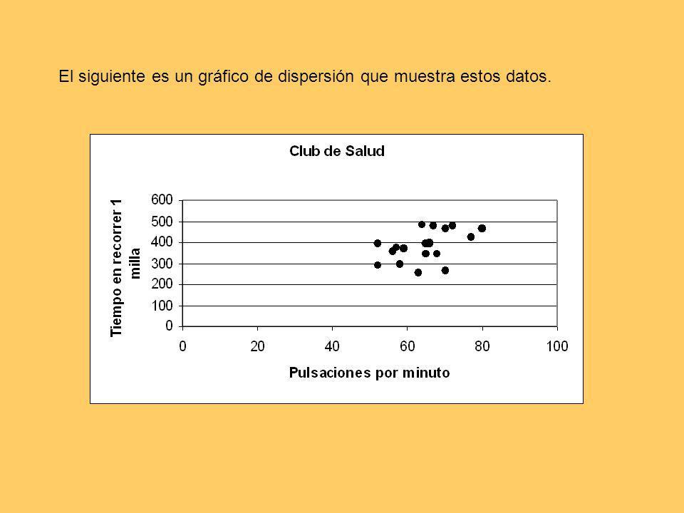 El siguiente es un gráfico de dispersión que muestra estos datos.