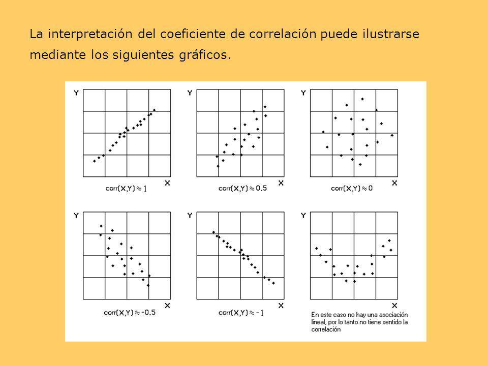 La interpretación del coeficiente de correlación puede ilustrarse mediante los siguientes gráficos.