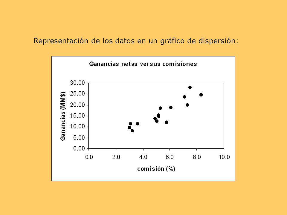 Representación de los datos en un gráfico de dispersión: