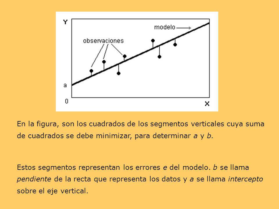 En la figura, son los cuadrados de los segmentos verticales cuya suma de cuadrados se debe minimizar, para determinar a y b.